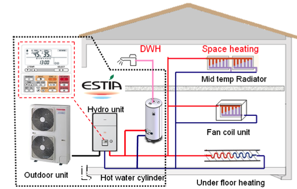 System Air / Water / Fan Coils